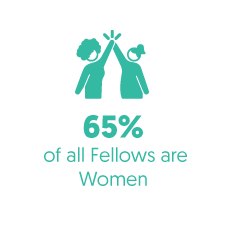 65 percent of all fellows are women